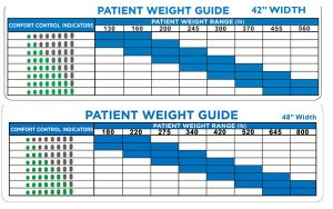 adapt pro elite bariatric weight chart