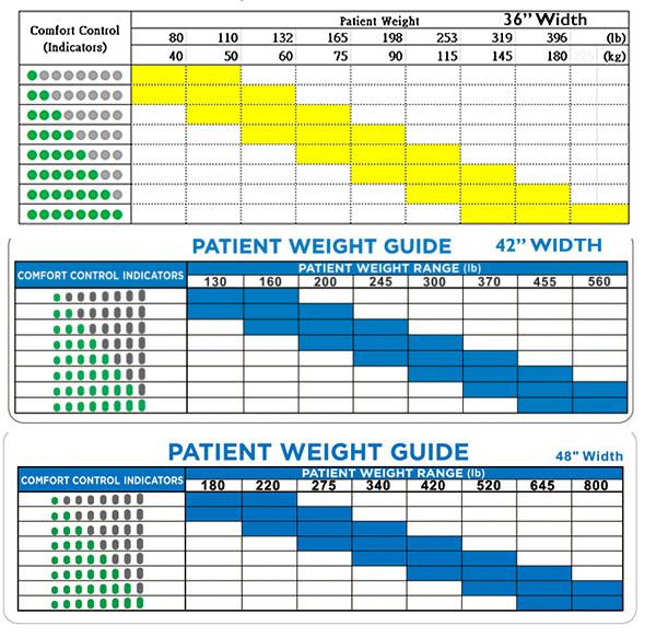 adapt pro weight chart
